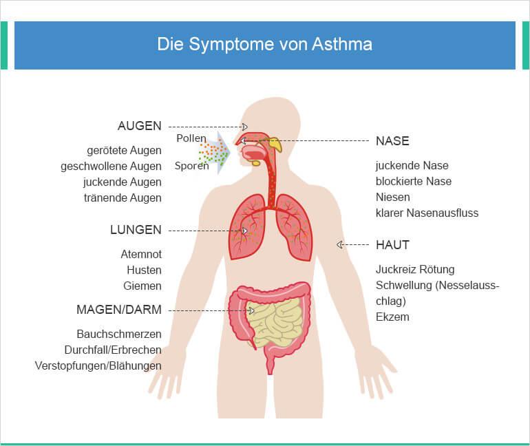 Anzeichen von Asthma