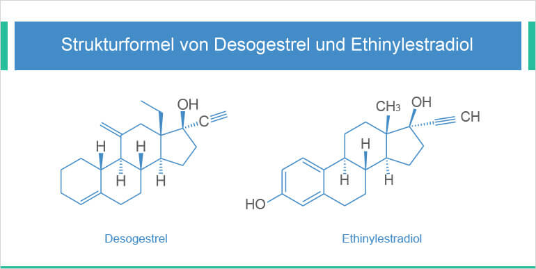 desogestrel ethinylestradiol