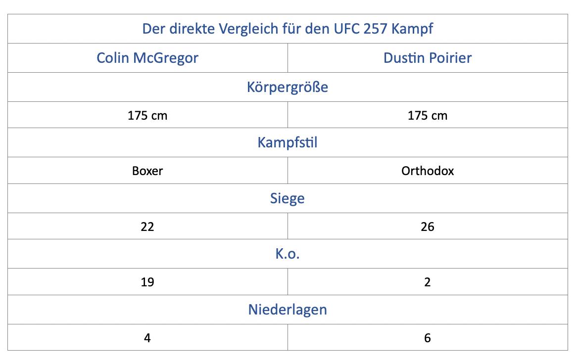 UFC 257 Statistik